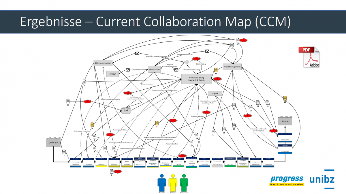 Current Collaboration Map