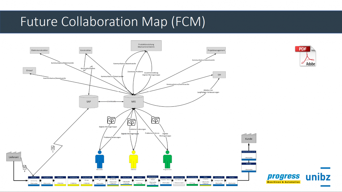 Future Collaboration Map
